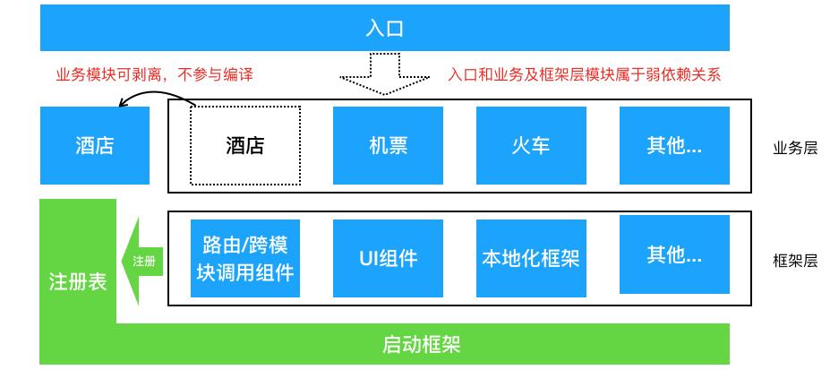 组件化框架